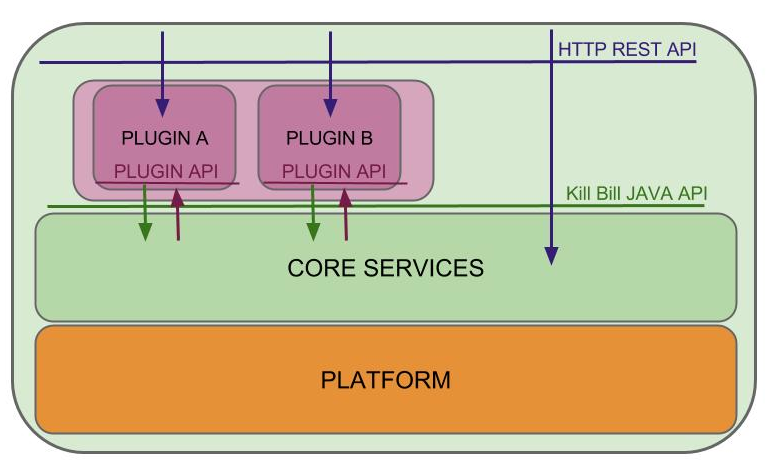 Kill Bill plugin architecture
