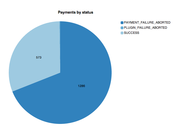 Payments by status