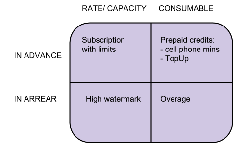 Usage Matrix