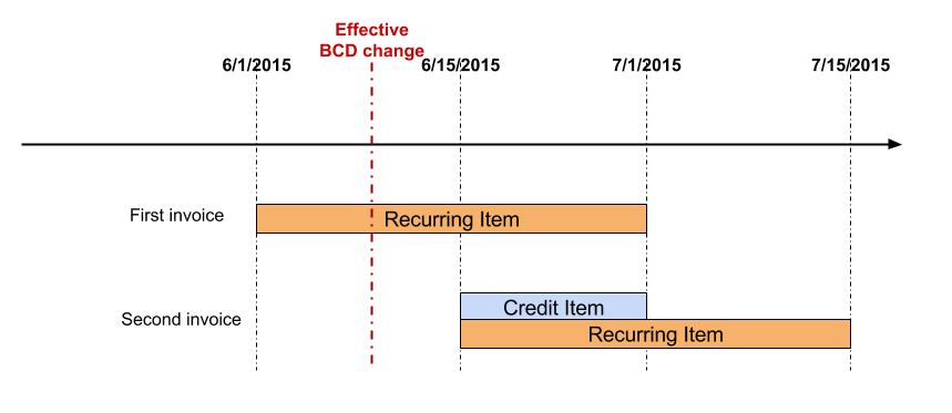 Scenario 1: Credit and Realign BCD