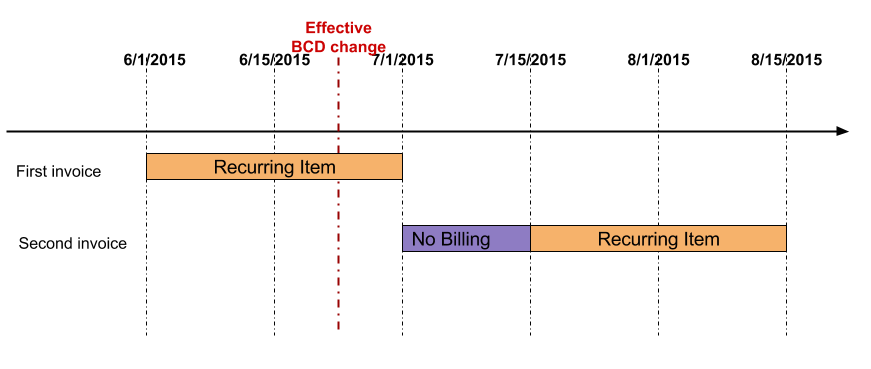 Scenario 2b: Skip billing and Realign BCD